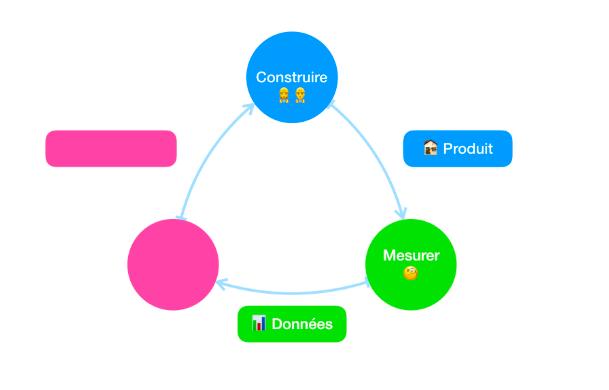 Mesurer - Deuxième étape du cycle d'apprentissage lean