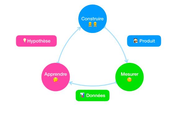Apprendre - Troisième du cycle d'apprentissage lean