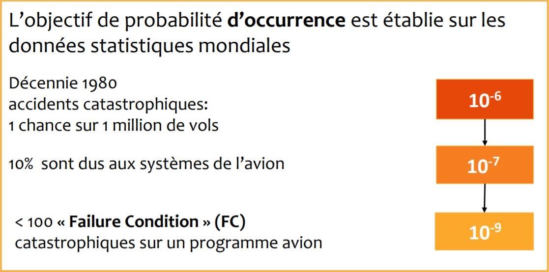 L'objectif de probabilité d'occurrence est établie sur les données statistiques mondiales
