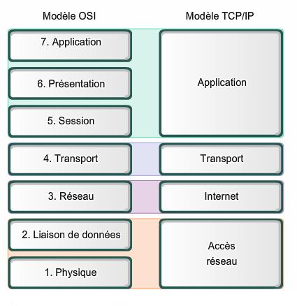 Source: https://fr.wikipedia.org/wiki/Fichier:Comparaison_des_mod%C3%A8les_OSI_et_TCP_IP.png
