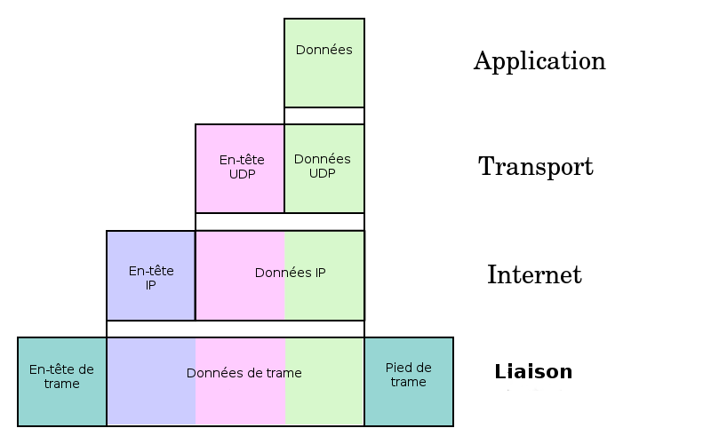 Source: https://commons.wikimedia.org/wiki/File:UDP_encapsulation-fr.png