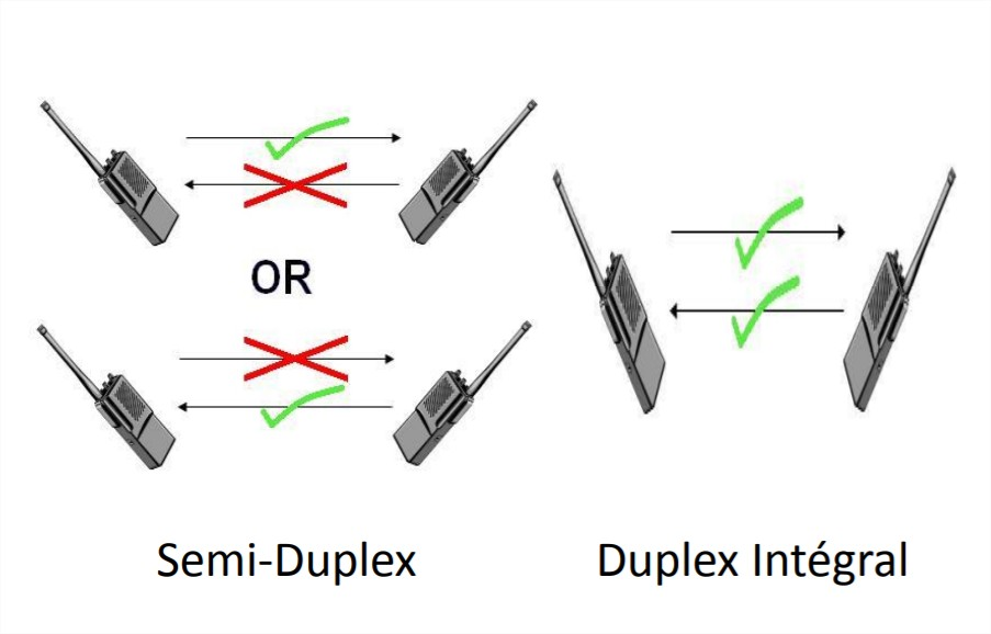 Source: https://commons.wikimedia.org/wiki/File:HalfDuplex.JPG