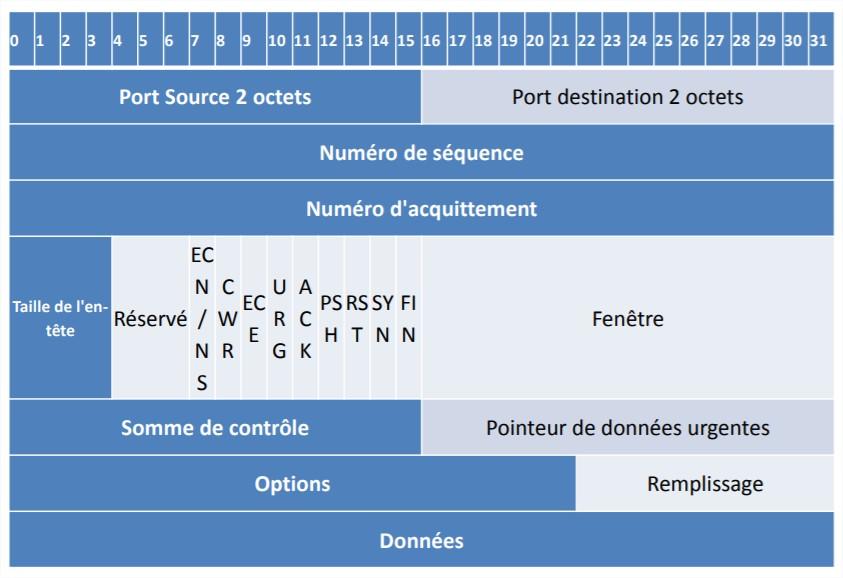 Structure d'un segment TCP