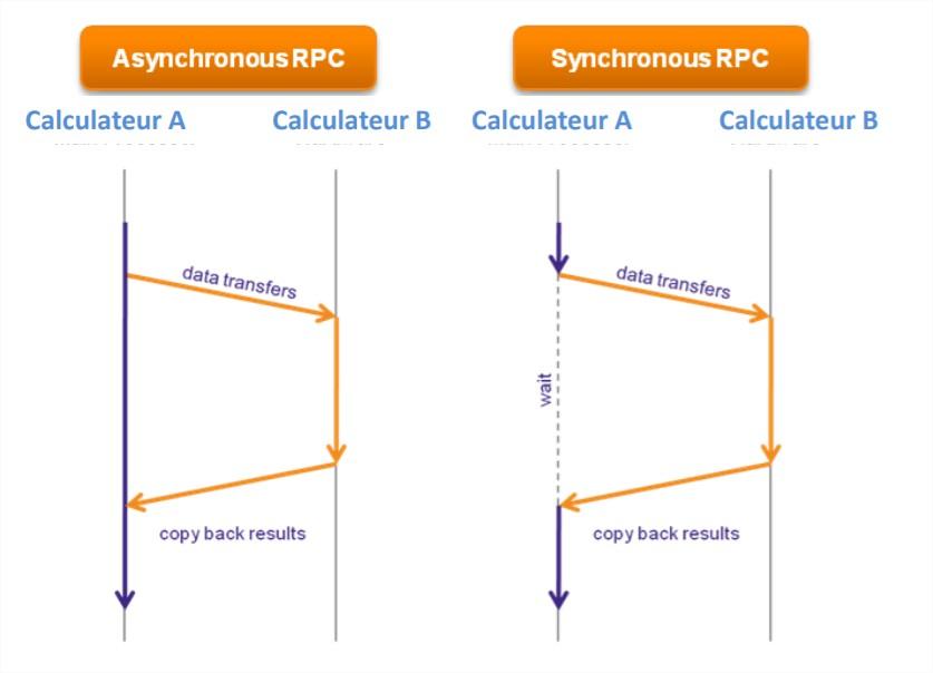 Différence entre un appel synchrone et un appel asynchrone.