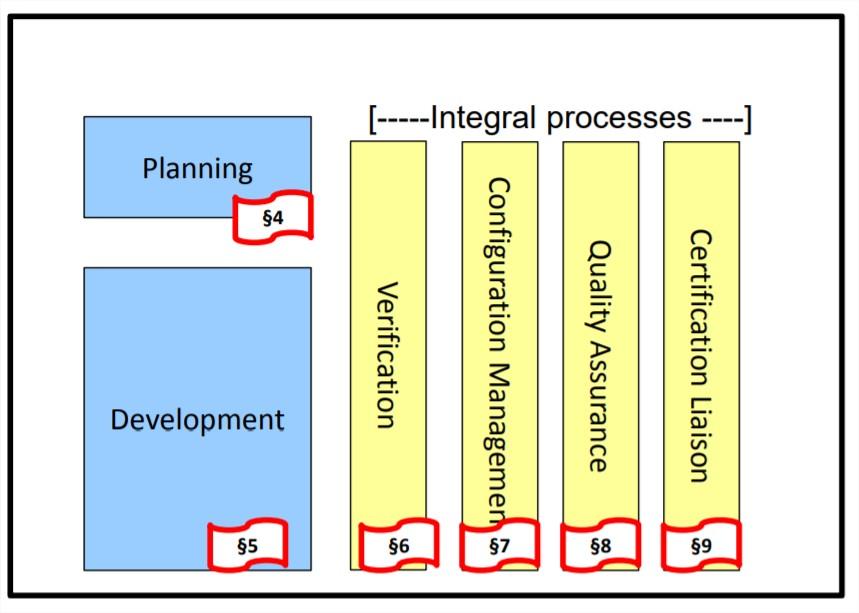 Processus logiciels: Combinaison de ces processus pour définir le cycle de vie du logiciel