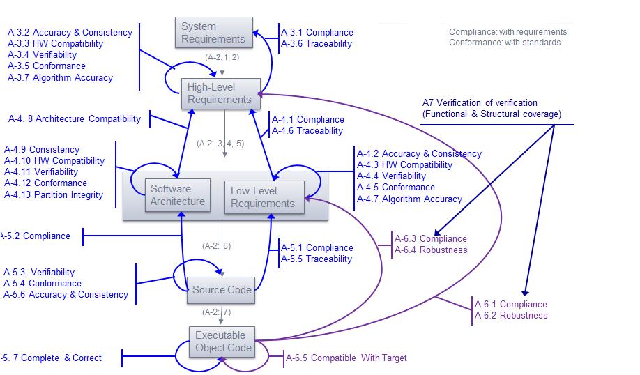 Besoin d'outils logiciels pour automatiser les activités