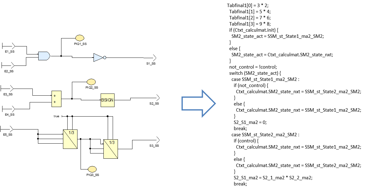 Le GAC permet de produire le code source correspondant au modèle ni plus, ni moins (pas de fonction non attendue)