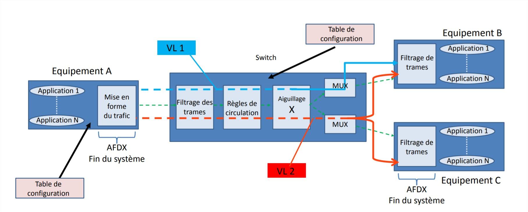 Réseau AFDX / ARINC664