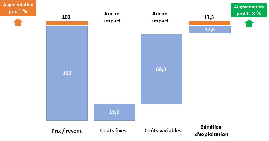 1 % de hausse des prix impacte de 8 % la hausse du bénéfice d'exploitation d'une entreprise