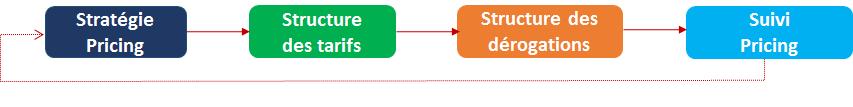 Enchaînement des 4 étapes : stratégie pricing, structure des tarifs, structure des dérogations et suivi pricing