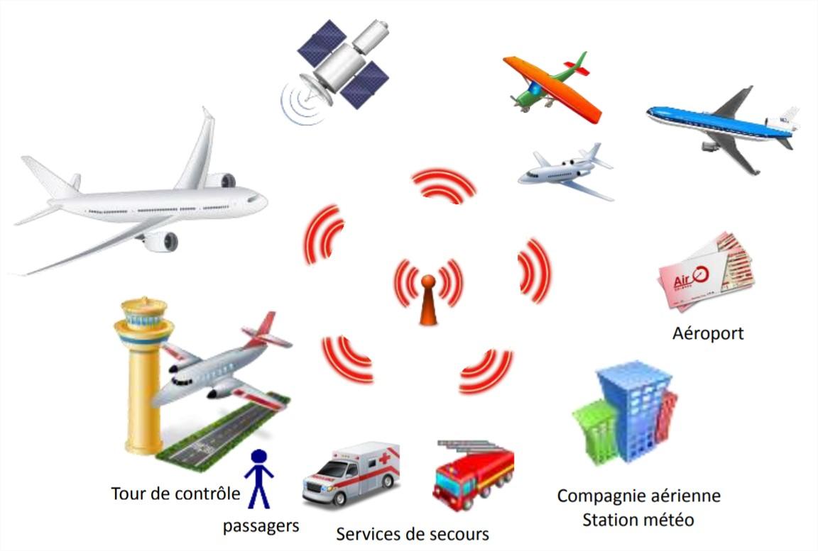 Aéronef connecté : un système de systèmes