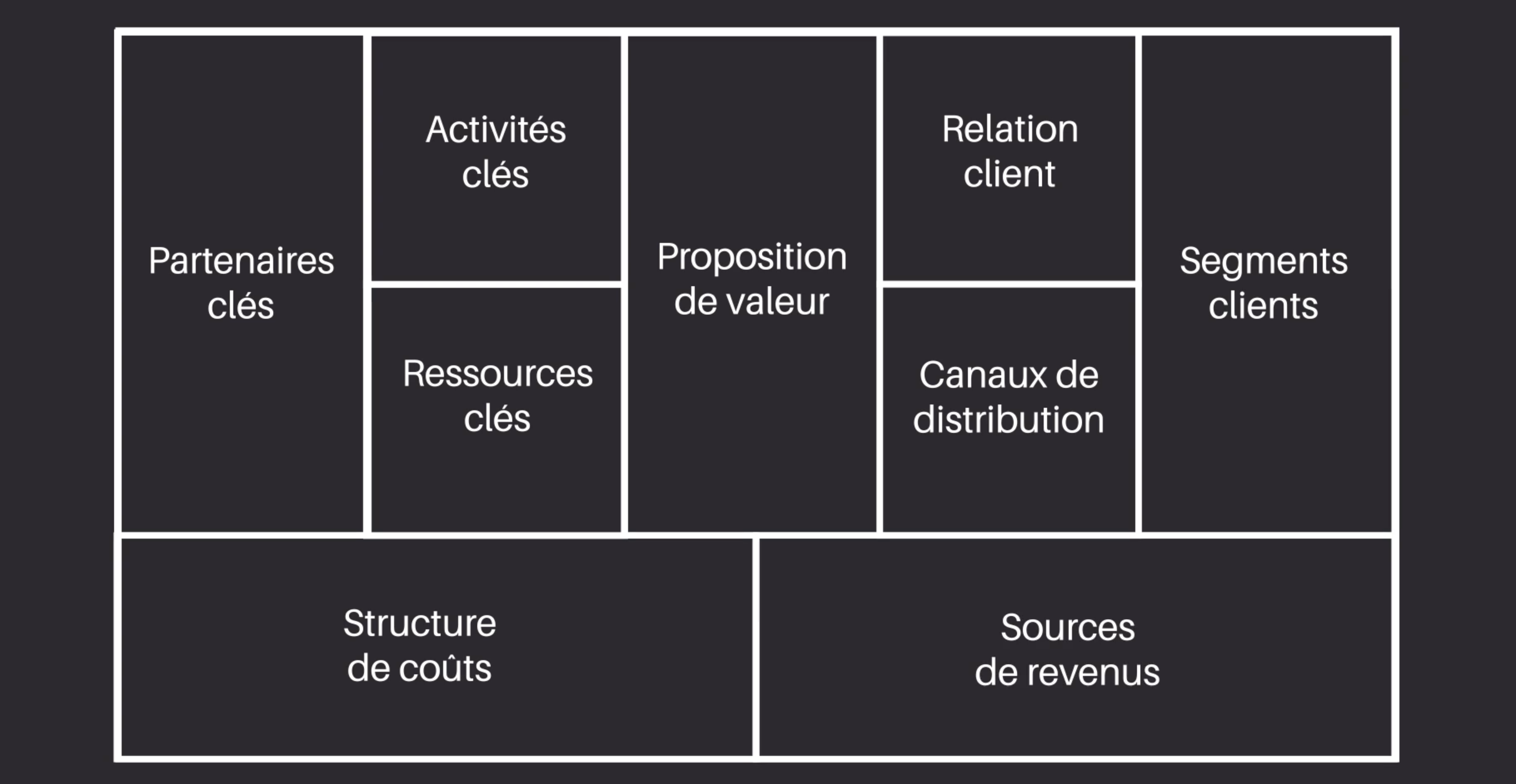Les 9 parties du business model canvas
