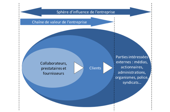 Ce schéma présente les parties intéressées pertinentes de l'entreprise dans sa sphère d'influence (actionnaires, presse ...) comprenant sa chaine de valeur (collaborateurs, prestataires, fournisseurs et clients).