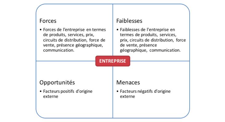 Exemple de matrice d'analyse SWOT (Strengths (forces), Weaknesses (faiblesses), Opportunities (opportunités), Threats (menaces)), ou en français analyse FFOM pour forces, faiblesses, opportunités, menaces.