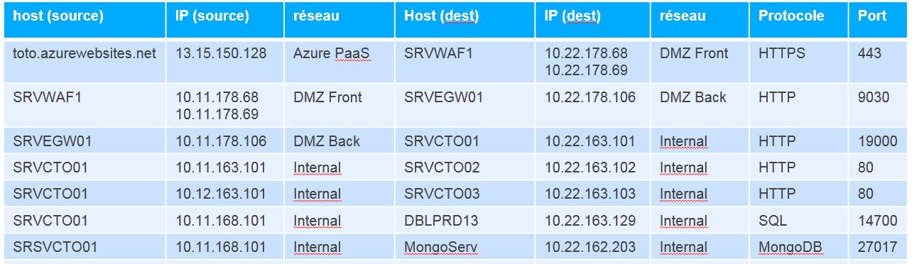 liste des flux, ports protocole, source destination