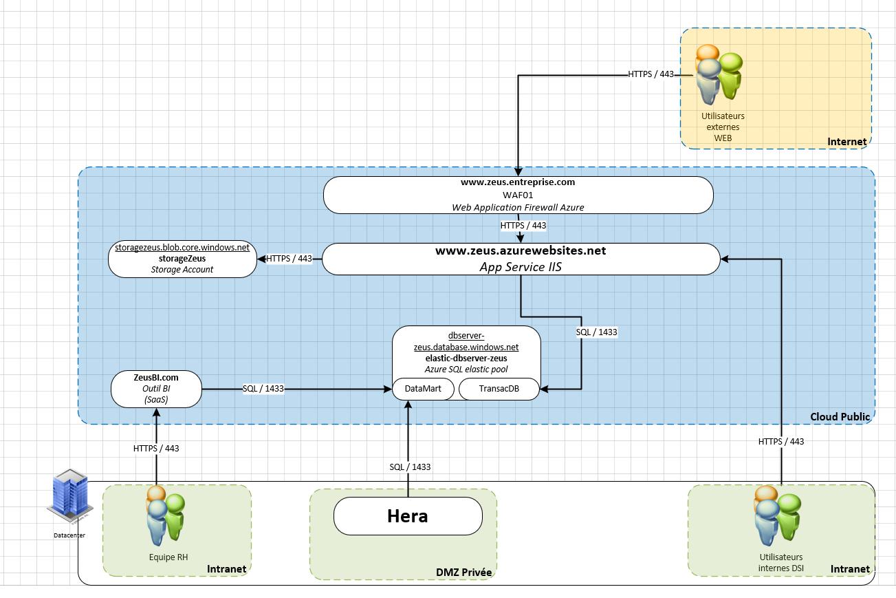 blocs applicatifs middlewares et flux