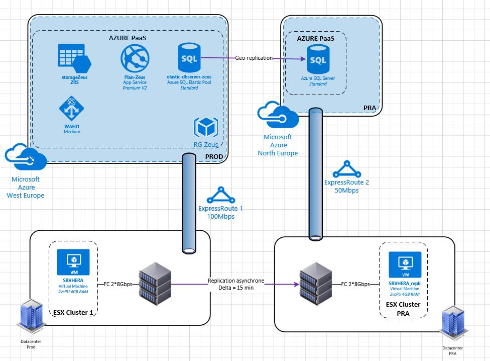 clusters, liens réseau, etc