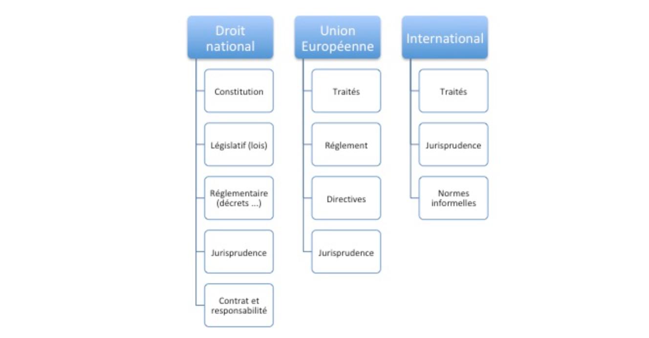 Schéma des sources nationales/européennes/internationales