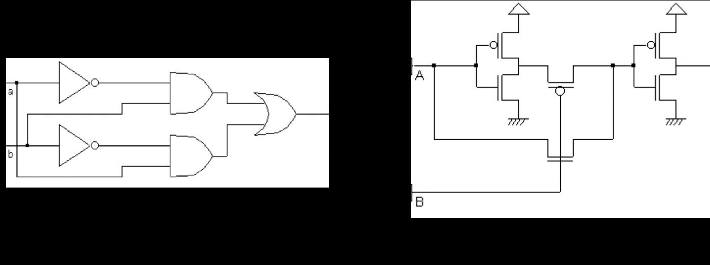 2 possibilités d'implémentation de la porte XOR