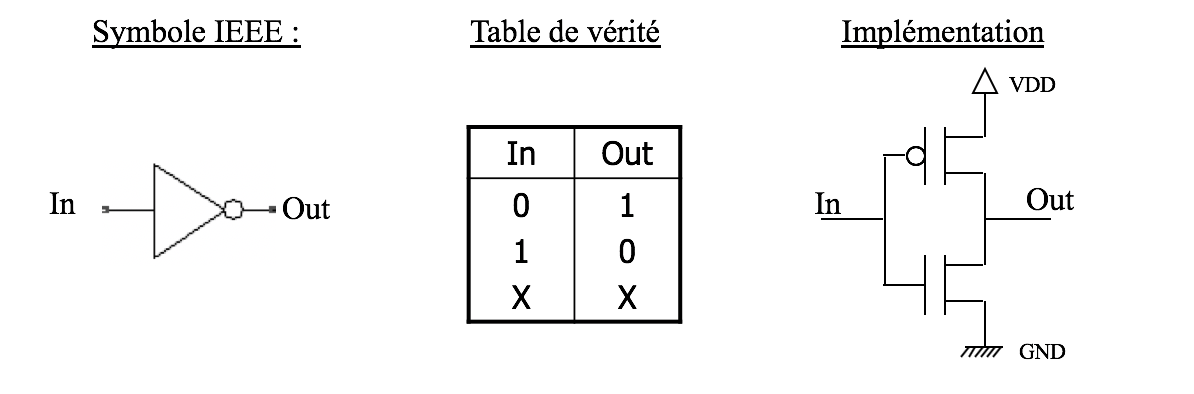 L'inverseur : du symbole à son implémentation