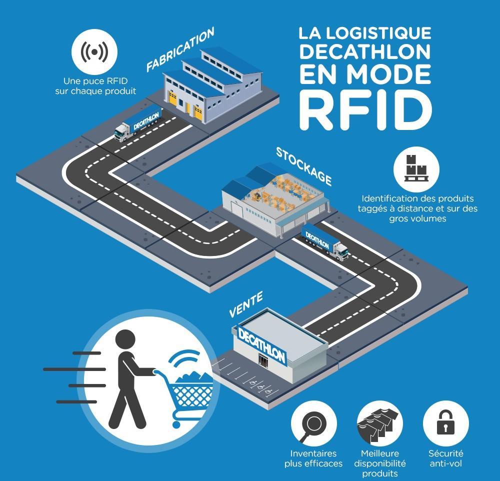 Schéma motnrant le suivi de la chaine de logistique de Décathlon par une puce RFID depuis la production, en passant par le stockage et en arrivant jusqu'au magasin.