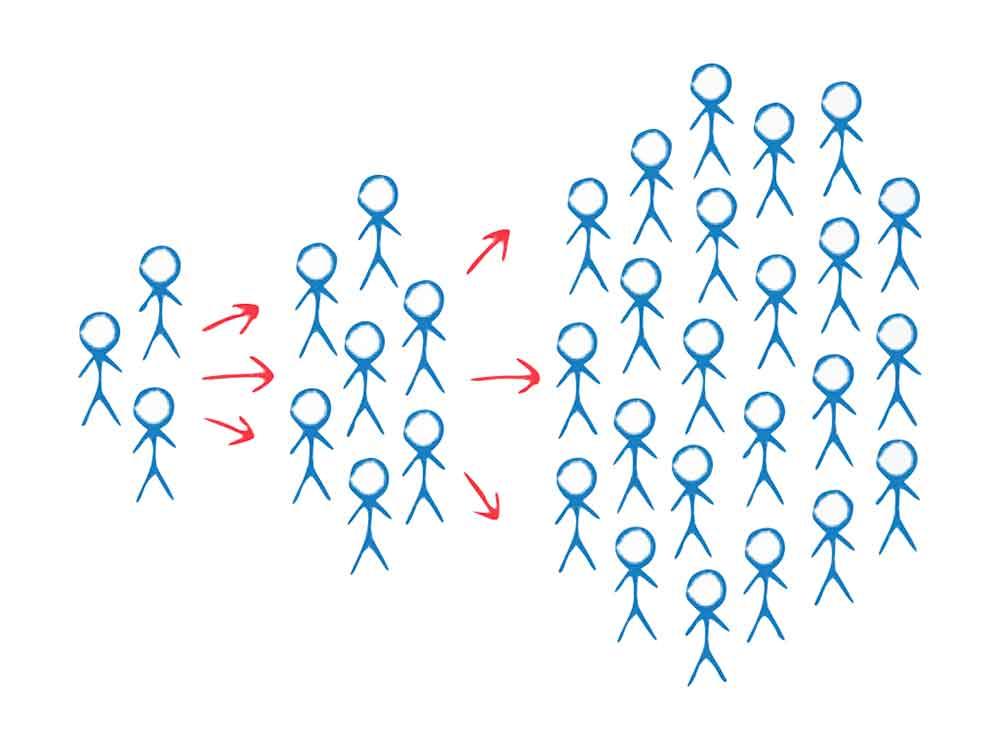 Schéma représentant la viralité entre les membres d'une communauté