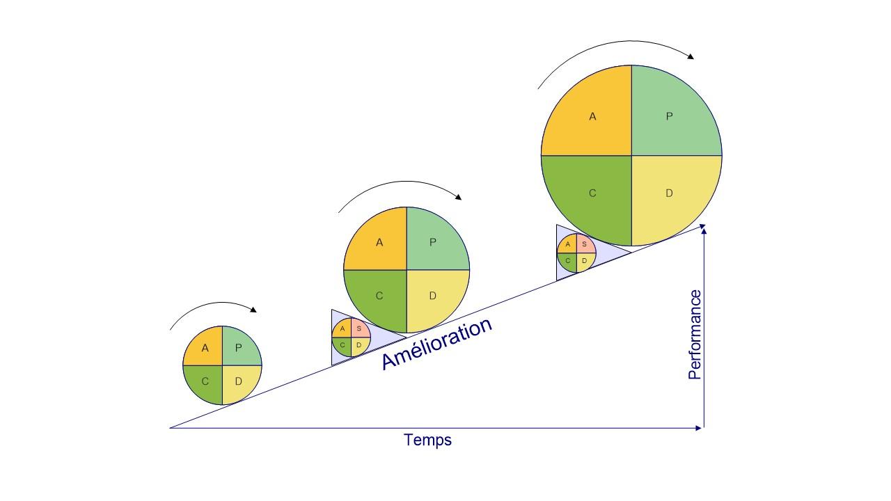 La roue PDCA : Cercle vertueux de l'amélioration continue