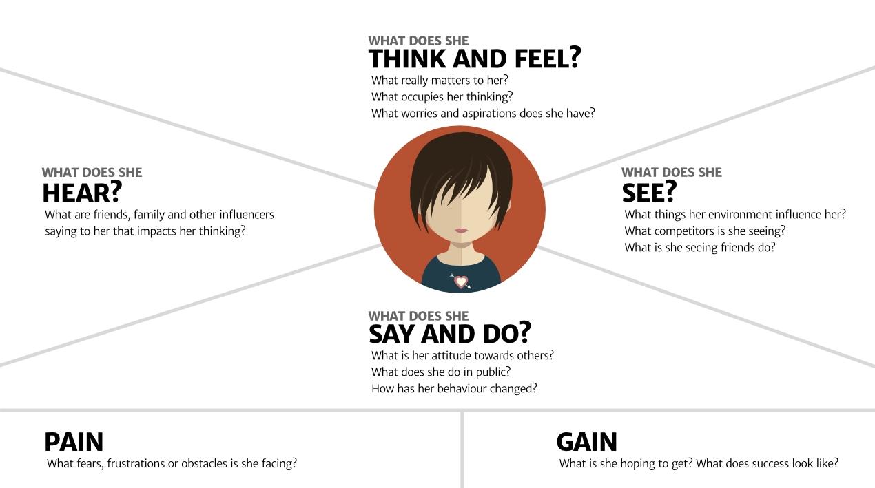 Carte d'empathie - Points de frictions & Motivations