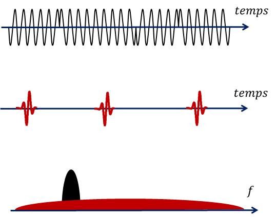 Comparaison entre un signal de type bande étroite (noir) et un signal ultra-large bande (rouge)