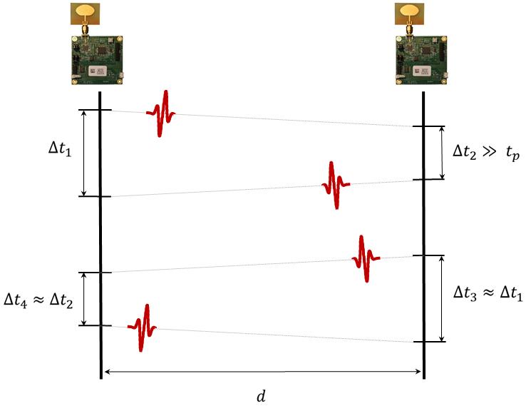 Mesure de la distance entre deux objets communicants qui possedents des transceivers radio ultra large bande
