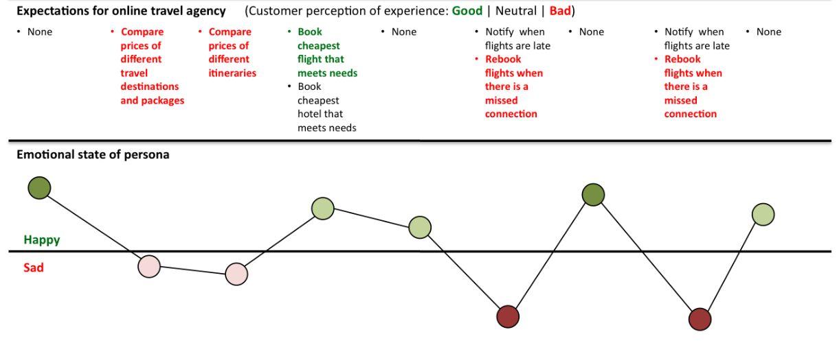 Les points de la courbe d'expérience