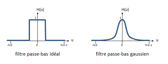 Exemples de filtres passe-bas 1D