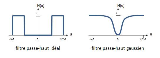 Exemples de filtres passe-haut 1D