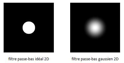 Exemples de filtres pass-bas 2D