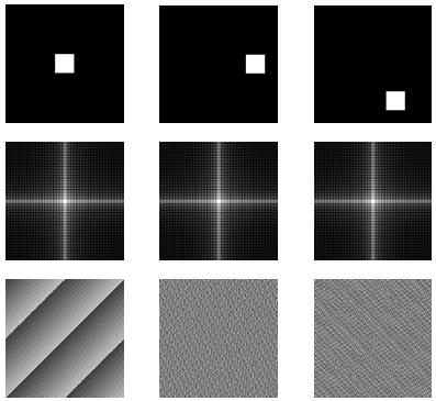Propriété de rotation : 3 images, leurs spectres d'amplitude et leurs spectres de phase