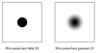 Exemples de filtres passe-haut 2D