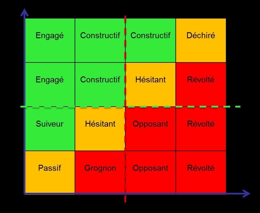 Représentation de la matrice socio-dynamique