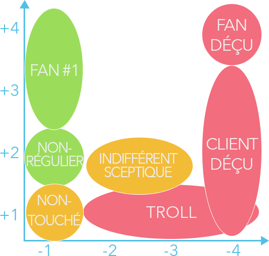 Représentation de la matrice, prenant en compte  les trolls, clients et fans déçus