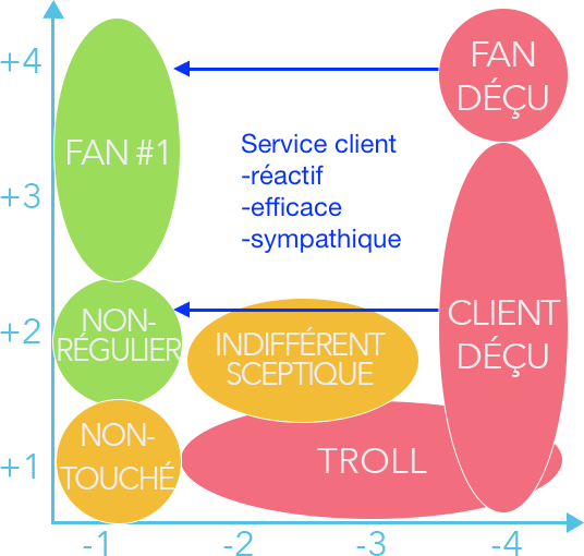 La matrice incluant la relation SAV