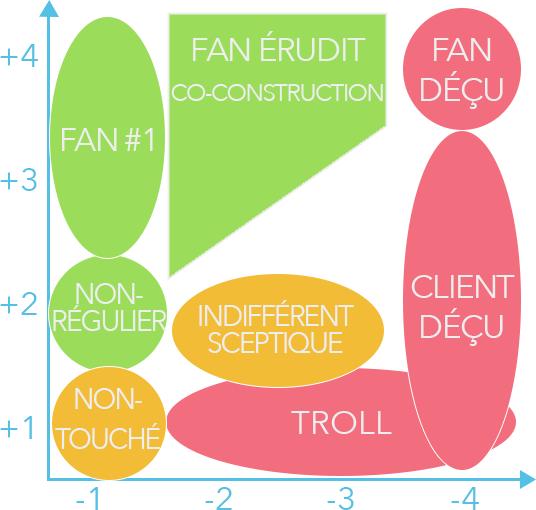Représentation de la matrice incluant les fans érudits