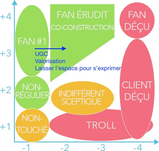 La matrice incluant l'User Generated Content