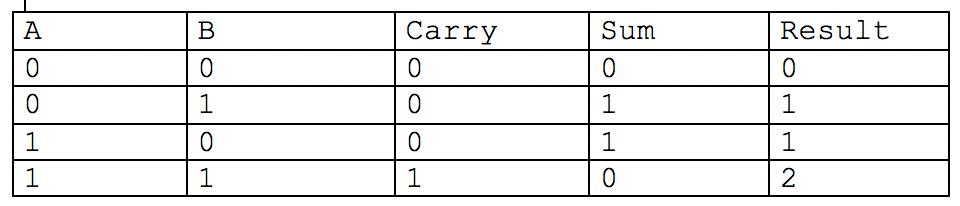 Table de vérité de l'addition de deux bits A et B