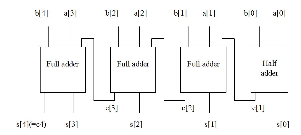 Conception d'un additionneur 4 bits