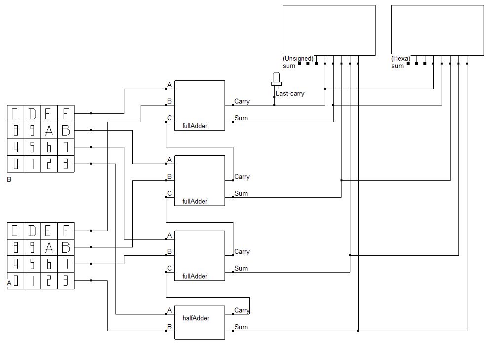 Conception de l'additionneur 4 bits à base d'un demi-additionneur et de 3 additionneurs complets