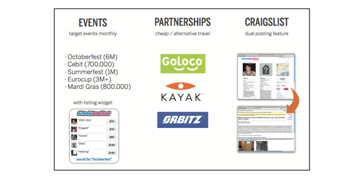Le go-to-market d'Airbnb