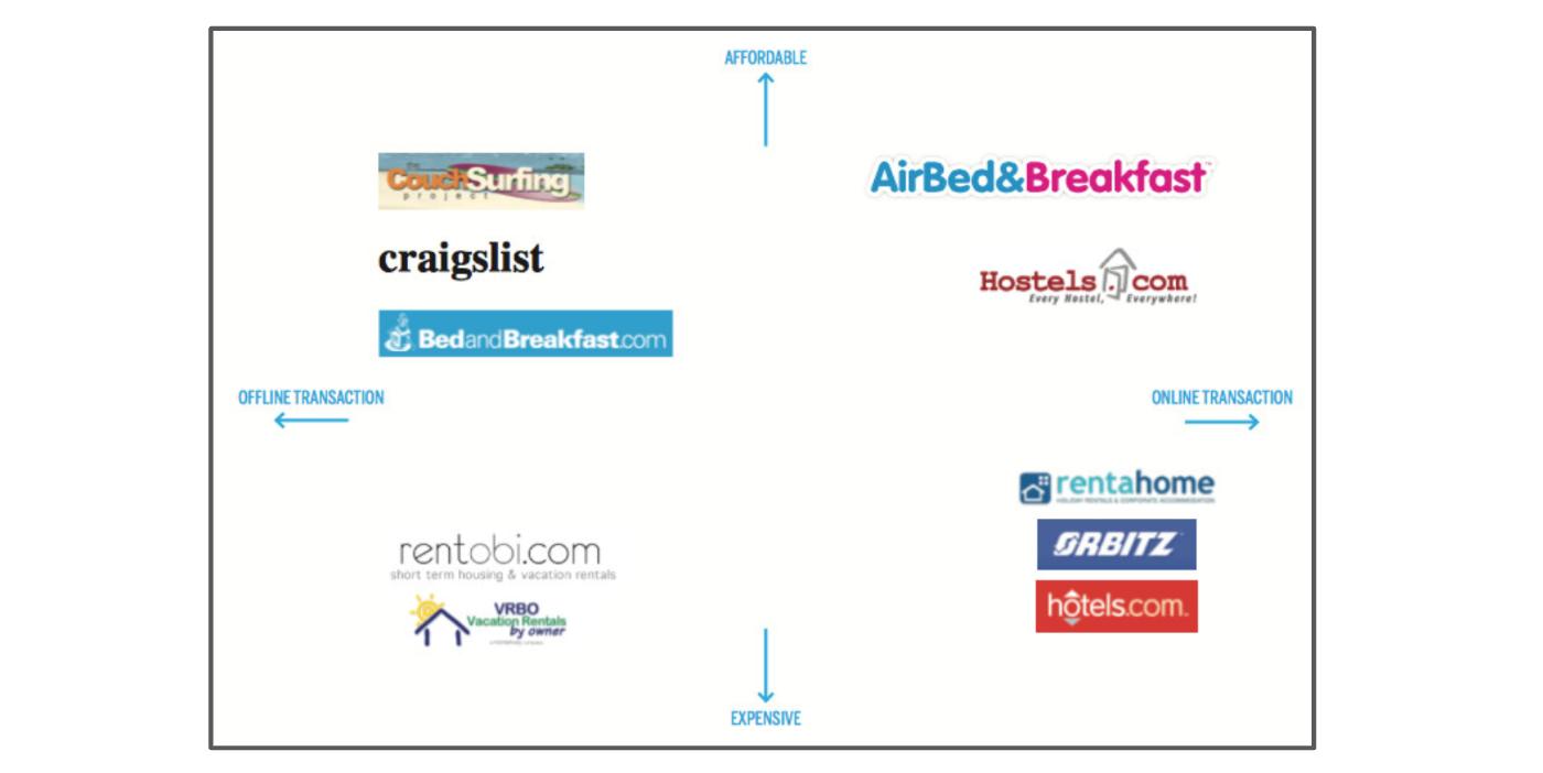 Les concurrents que présente Airbnb dans son pitch deck