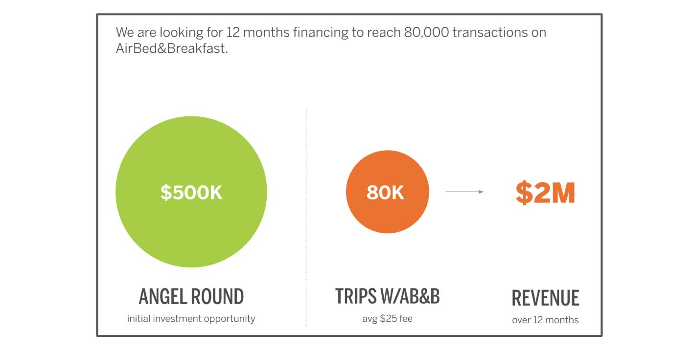 L'objectif opérationnel affiché par Airbnb dans son pitch deck
