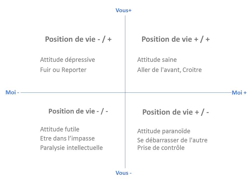 Les positions de vie (© Coaching Go)