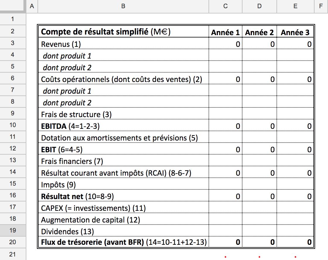 Compte de résultat simplifié
