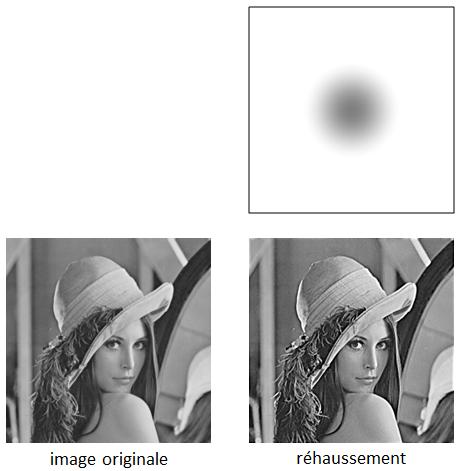 Résultat du filtre réhausseur sur une image. Le filtre est représenté avec une échelle allant de 0 (noir) à 2 (blanc). Le gris au centre correspond à la valeur 1.